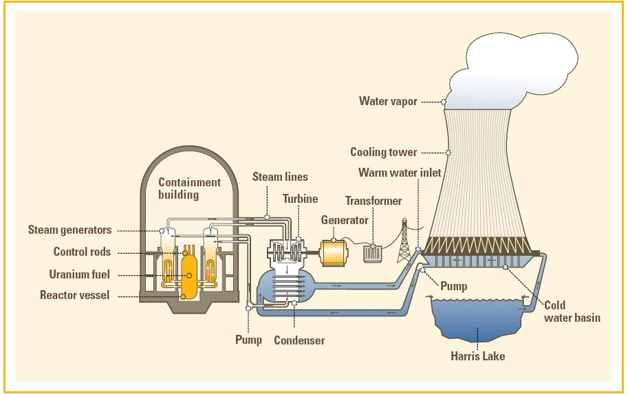 diagram of how nuclear energy works