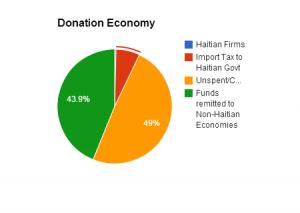 Haiti Donation Economy