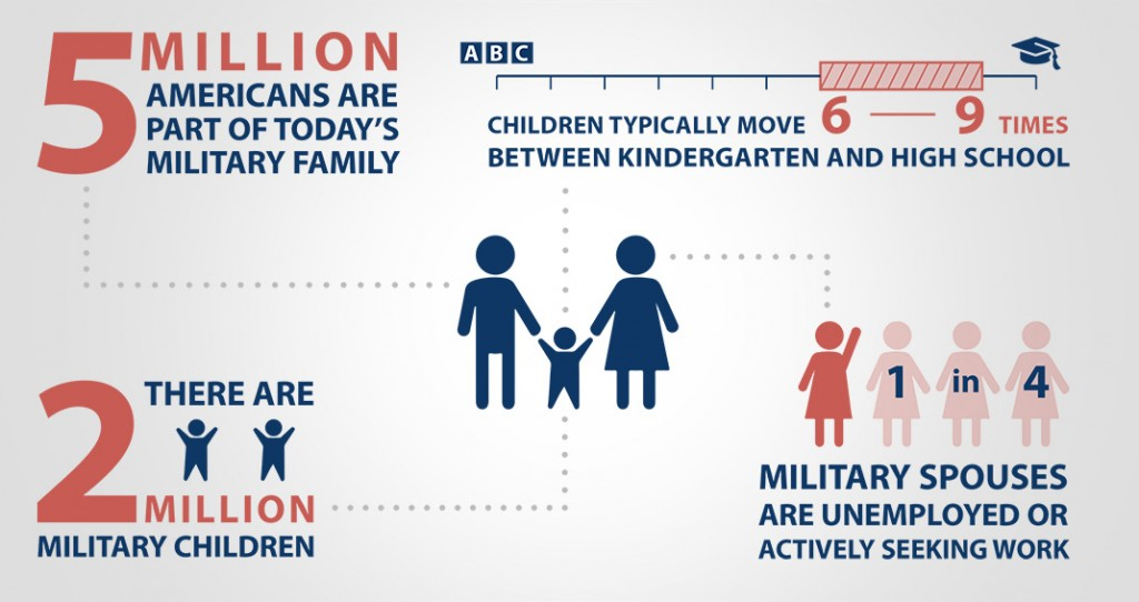 Infographic on military families