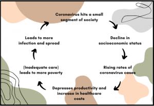 flow chart of how coranavirus spreads