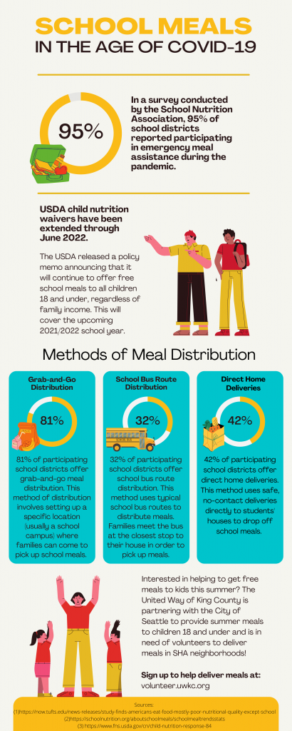 infographic of how schools are distributing meals during covid